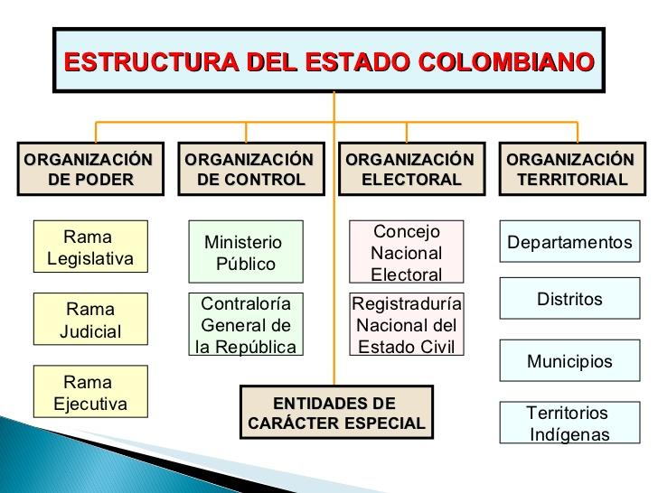 Estado Colombiano Ciencias Sociales Y Tic Grado 6